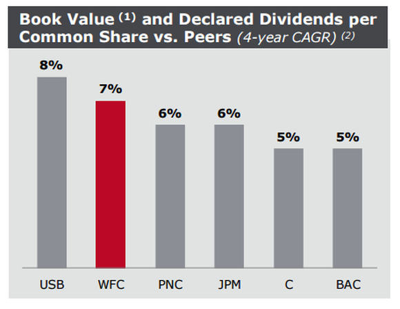 A chart comparing the growth in dividends and book value at six big banks.