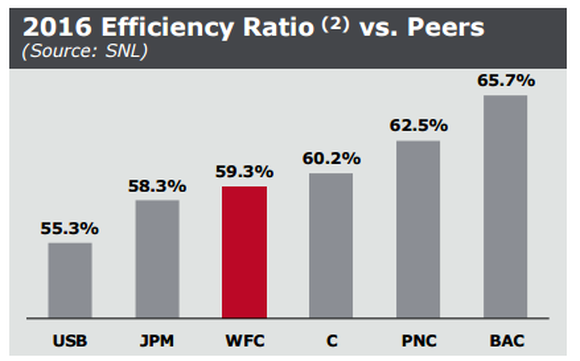 A chart comparing the efficiency ratios of six big banks.