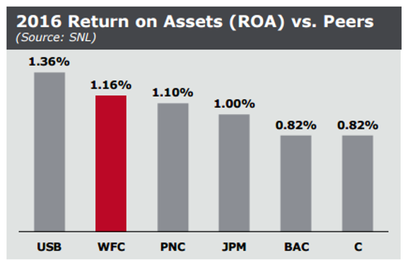 A chart showing return on assets at six big banks.