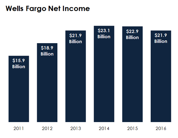 A bar chart showing Wells Fargo's annual earnings.