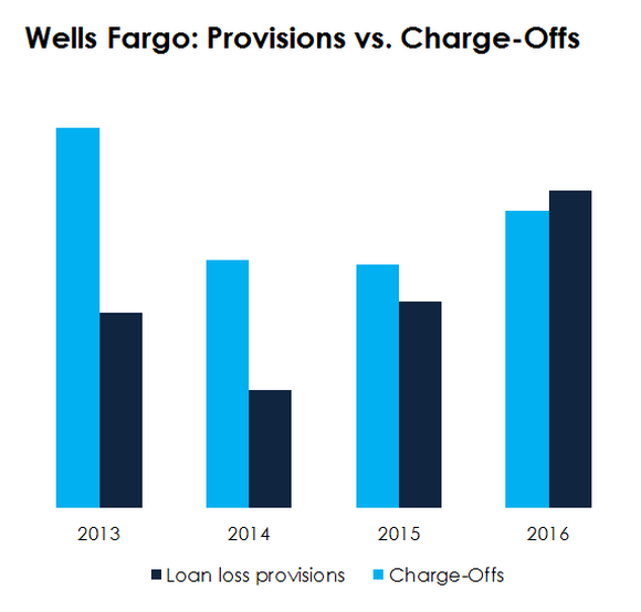 A bar chart comparing Wells Fargo's net charge-offs to its provision expense.