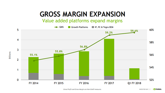 Chart showing gross margins near 60%.