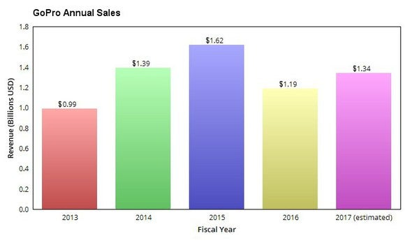 A chart showing GoPro's annual revenue growth since 2013.