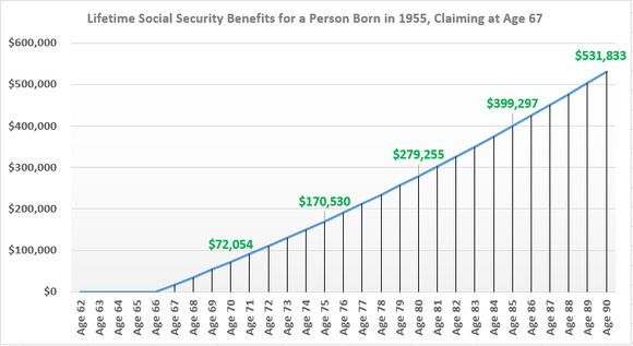 Waiting to file until age 67 for a person born in 1955 could yield almost $532,000 in lifetime benefits by age 90.