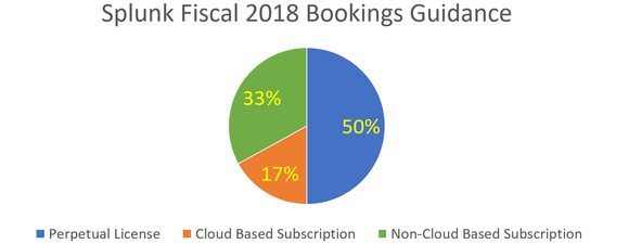 Pie chart Splunk 2018 bookings guidance. 50% perpetual license, 17% cloud-based subscription, 33% non-cloud-based subscription.