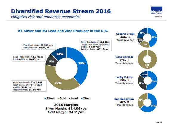 Hecla mining got an equal amount of revenue from silver and gold in 2016, with zinc and lead making up about 22% of the top line.
