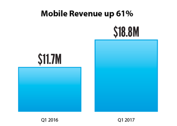 Chart of Meet Group's mobile revenue growth from the first quarter 2016 to the first quarter 2017.