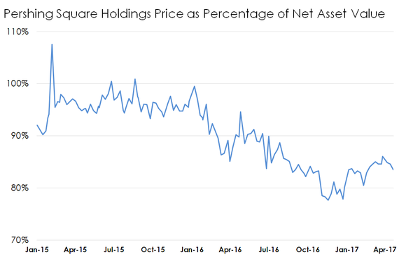 Chart of Pershing Square Holdings' price to NAV
