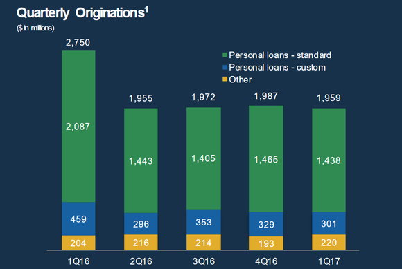 Bar chart showing Lending Club's recent loan originations.