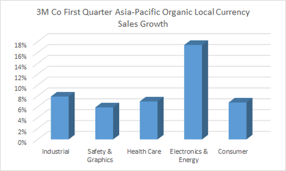 breakout of segment growth in Asia Pacific for 3M in the first quarter