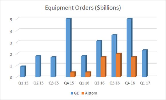 ge power equipment orders