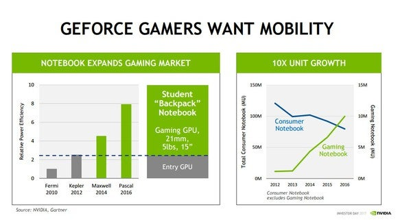 A slide illustrating the growth in the gaming notebook market driven by the efficiency gains of NVIDIA's graphics processors.
