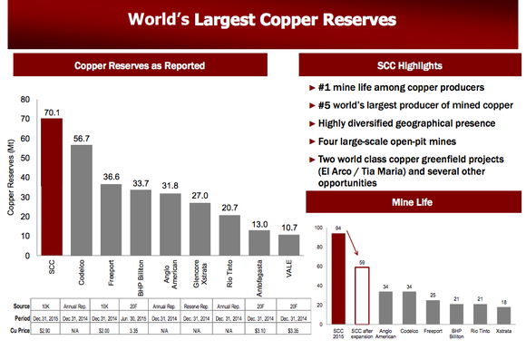 Southern Copper compared to peers for copper reserves.
