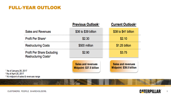 Caterpillar's revenue guidance was raised, but earnings were lowered on increased restructuring spending.