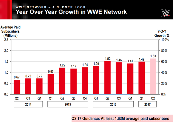WWE Network paying subscribers by quarter. Q1 averaged 1.49 million paying subscribers.