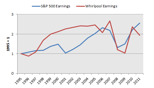 Whr Earnings