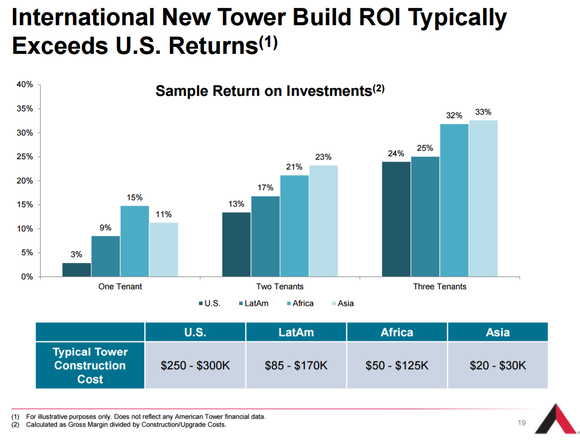 American Tower sample return on investments for multiple tenant scenarios across various geographies. Shows stronger returns in Africa and Asia