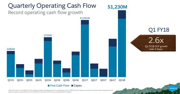 Salesforce operating cash flow is increasing.