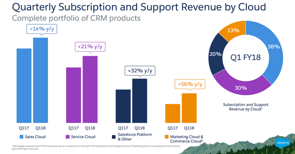 Salesforce quarterly revenue by product line, showing year-over-year increases.