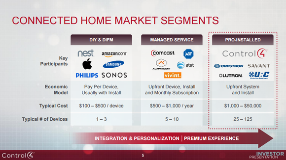 A graphic showing how Control4 is carving out a niche in the high-end consumer market.