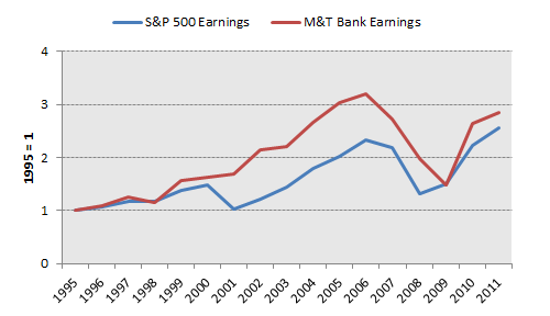 Mtb Earnings