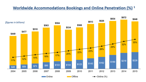 Bar graph showing online and offline accommodation booking. Online accommodation booking has been increasing about 3% each year and was at 35% of all bookings in 2015.