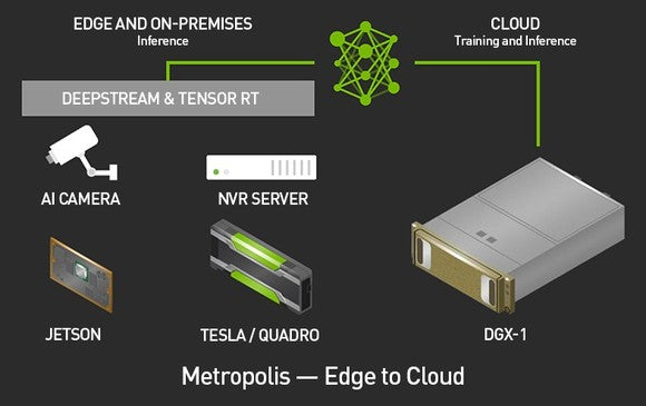 A diagram showing a camera, server, and NVIDIA's DGX-1, Jetson, and Tesla GPUs and how they connect together to power AI cities.