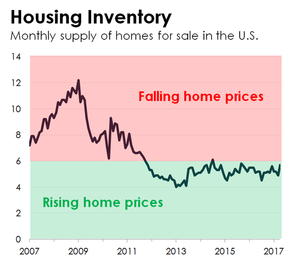 A line chart of monthly housing inventory.