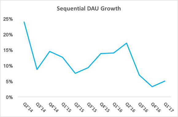 Chart showing decelerating DAU growth