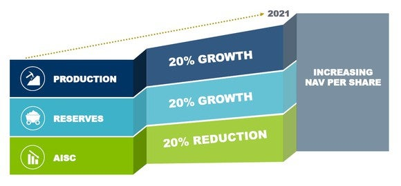Goldcorp's growth plan.