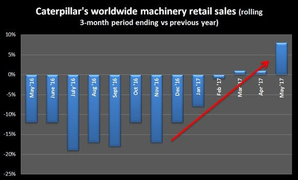 Chart showing Caterpillar's retail machinery sales statistics since May 2016.