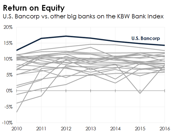 A line chart comparing U.S. Bancorp's profitability to other big banks.