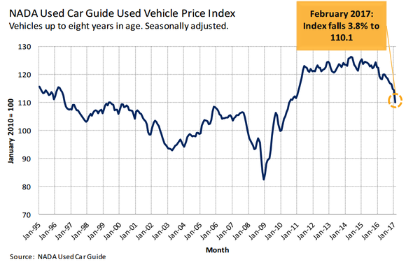 Graphic showing a significant decline for used car prices in 2017.