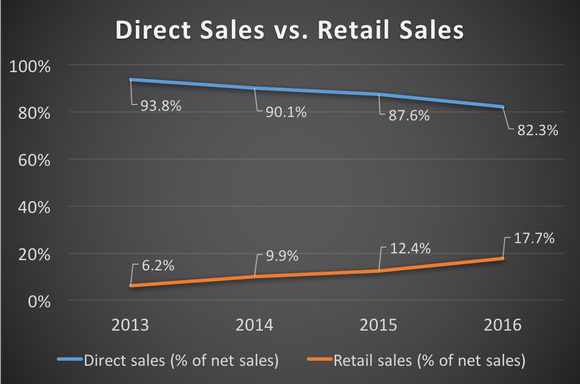 A chart showing Duluth Holdings' direct sales vs. retail sales from 2013 to 2016. Over this time period, direct sales (as a percentage of net sales) decreased from 93.8% to 82.3%. Retail sales (as a percentage of net sales) increased from 6.2% to 17.7%.