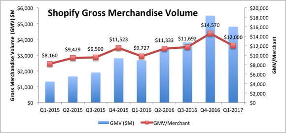 Bar chart of gross merchant volume (GMV) from over $1 billion in Q1-2015 to over $4 billion in Q1-2017. GMV per merchant is also graphed from $8,160 to $12,000 in the same timeframe.