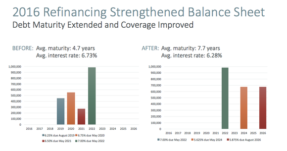 AmeriGas has pushed out its debt maturities and no longer faces any material debt maturity until 2022.