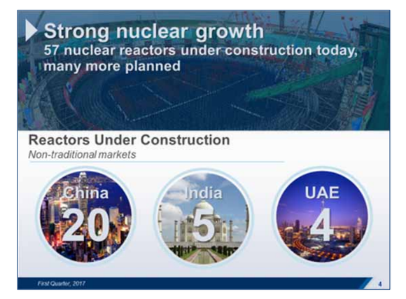 Asia is home to a nuclear power plant construction boom.