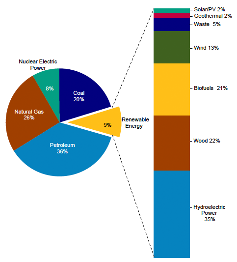 ... energy accounted for only 9 % of total energy consumption in 2011