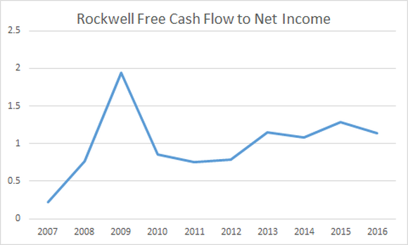free cash  flow to net income