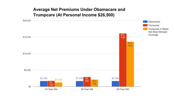 Trumpcare premiums