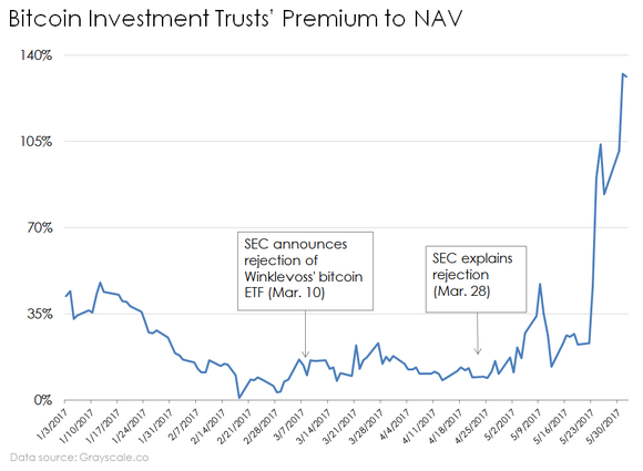 Bitcoin Investment Trust's (GBTC) premium to net asset value charted