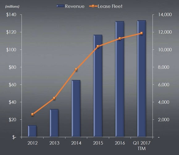Chart showing the growth in American Railcar's lease fleet and revenue since 2012.