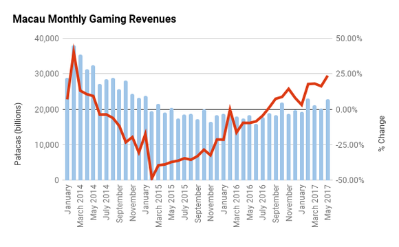 Macau monthly gaming revenues chart