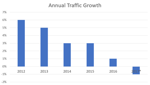 Chart showing declining traffic growth trends.