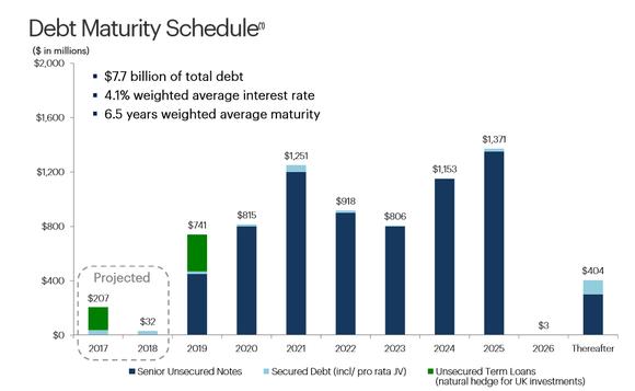 Graph showing HCP's debt maturities