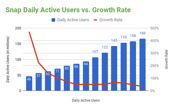 Chart showing Snap daily active users compared to growth rate