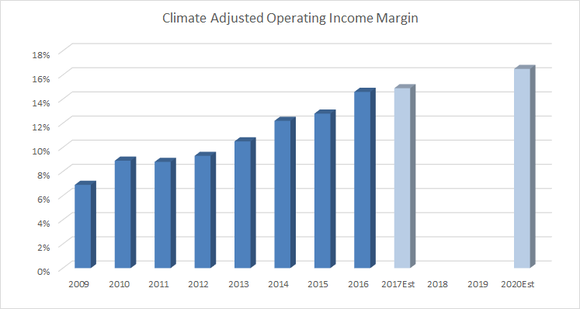 climate operating margin is forecast to increase