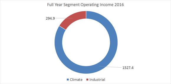segment operating income