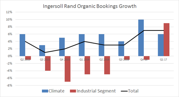 organic bookings growth