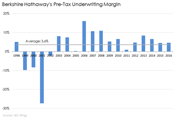 Chart of Berkshire Hathaway's underwriting margins